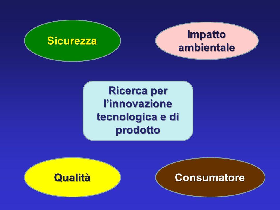 Ricerca per linnovazione tecnologica e di prodotto Sicurezza Qualità Impatto ambientale Consumatore