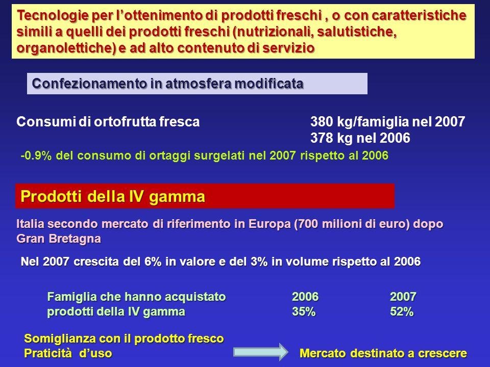 Prodotti della IV gamma Consumi di ortofrutta fresca380 kg/famiglia nel 2007 378 kg nel 2006 -0.9% del consumo di ortaggi surgelati nel 2007 rispetto