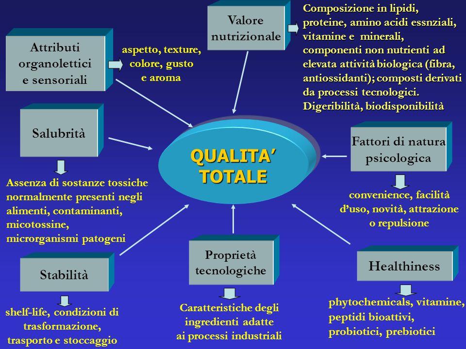 Qualità Totale (QT) Si tratta in parte di un concetto oggettivo; noi stimiamo proprietà come la qualità nutrizionale, la sicurezza duso, la shelf-life ecc., che non sono strettamente in relazione con i sensi.