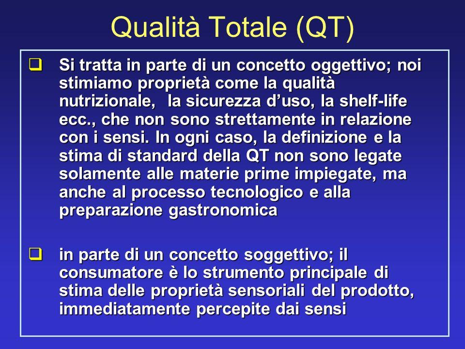 Qualità Totale (QT) Si tratta in parte di un concetto oggettivo; noi stimiamo proprietà come la qualità nutrizionale, la sicurezza duso, la shelf-life