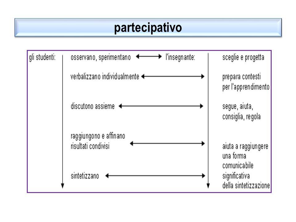 Limportanza del processo FACILITATORE DEL PROCESSO: STIMOLI, COMPITI, SPUNTI DI RIFLESSIONE FACILITATORE DEL PROCESSO: STIMOLI, COMPITI, SPUNTI DI RIFLESSIONE RACCOGLIE GLI STIMOLI, PROVA, SPERIMENTA … LAVORA