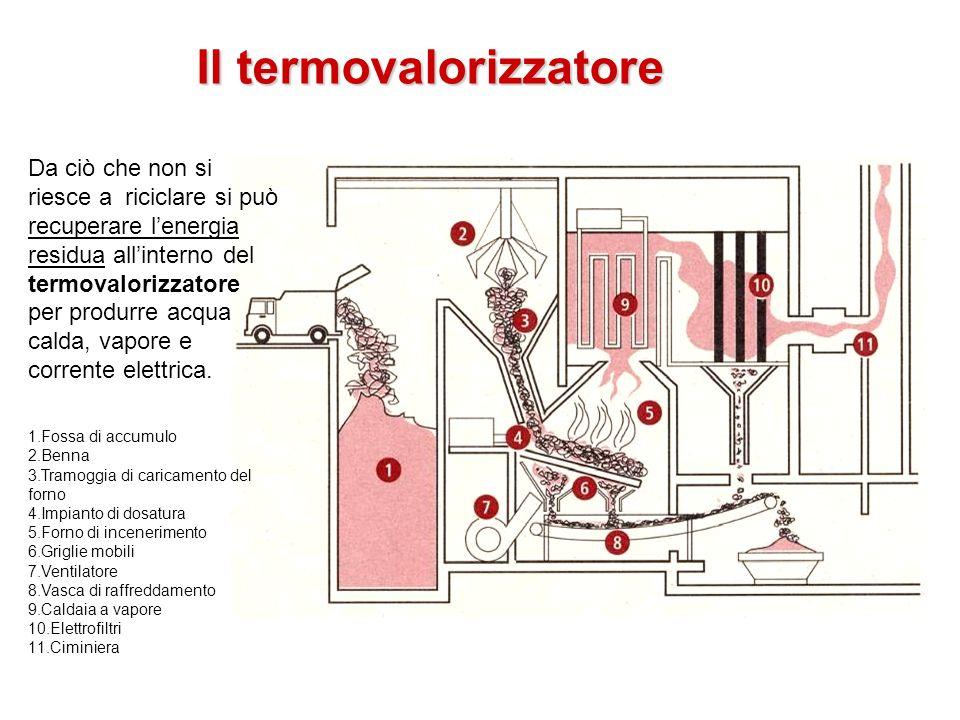 Il termovalorizzatore Da ciò che non si riesce a riciclare si può recuperare lenergia residua allinterno del termovalorizzatore per produrre acqua cal