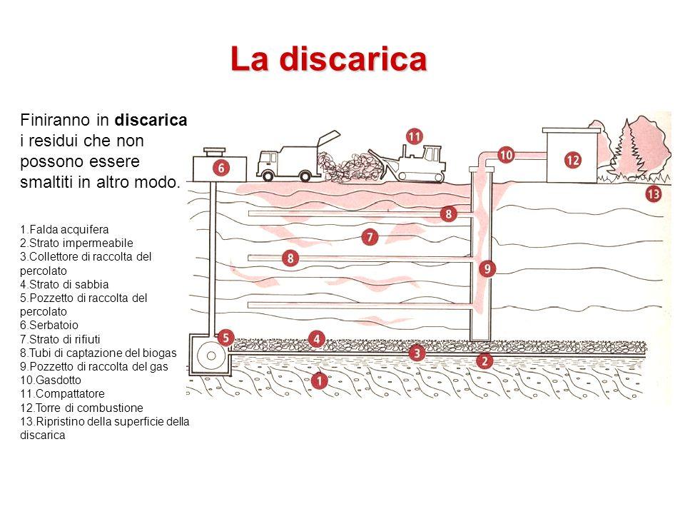 La discarica Finiranno in discarica i residui che non possono essere smaltiti in altro modo. 1.Falda acquifera 2.Strato impermeabile 3.Collettore di r