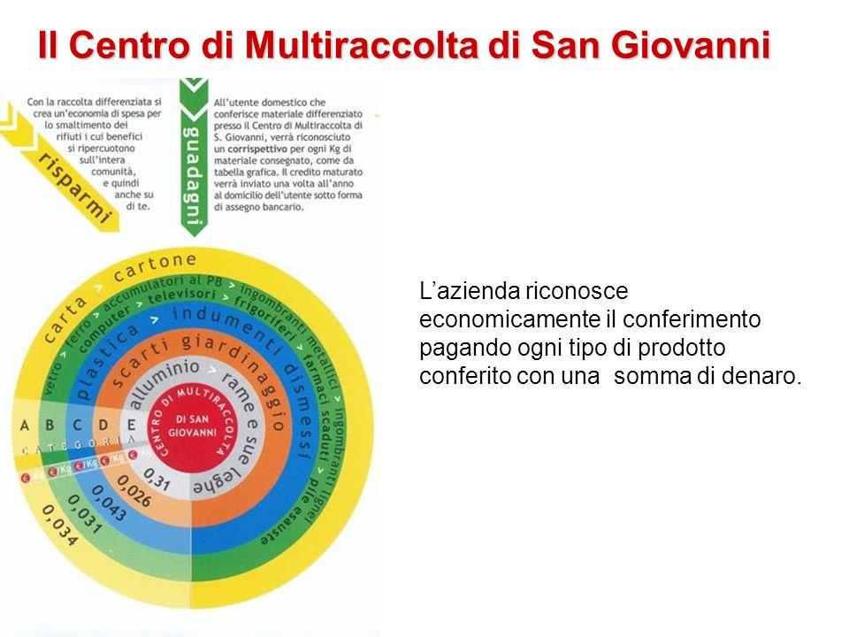 Il Centro di Multiraccolta di San Giovanni Lazienda riconosce economicamente il conferimento pagando ogni tipo di prodotto conferito con una somma di