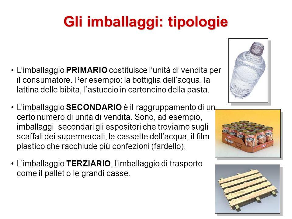 Limballaggio PRIMARIO costituisce lunità di vendita per il consumatore. Per esempio: la bottiglia dellacqua, la lattina delle bibita, lastuccio in car