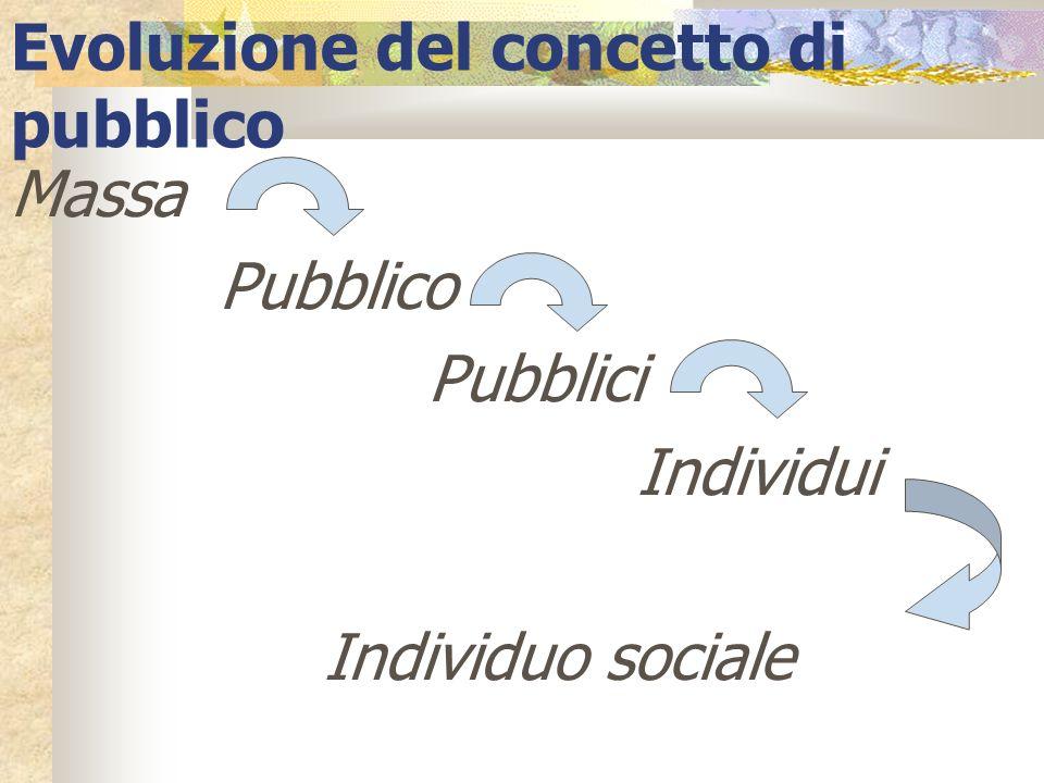 Massa Pubblico Pubblici Individui Individuo sociale Evoluzione del concetto di pubblico