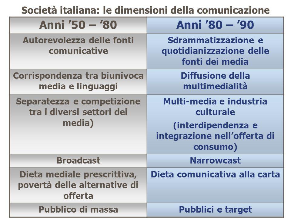 Anni 50 – 80Anni 80 – 90 Autorevolezza delle fonti comunicative Sdrammatizzazione e quotidianizzazione delle fonti dei media Corrispondenza tra biuniv