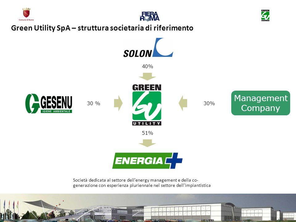 Green Utility SpA – struttura societaria di riferimento Società dedicata al settore dellenergy management e della co- generazione con esperienza pluriennale nel settore dellimpiantistica Management Company 40% 30 % 51%