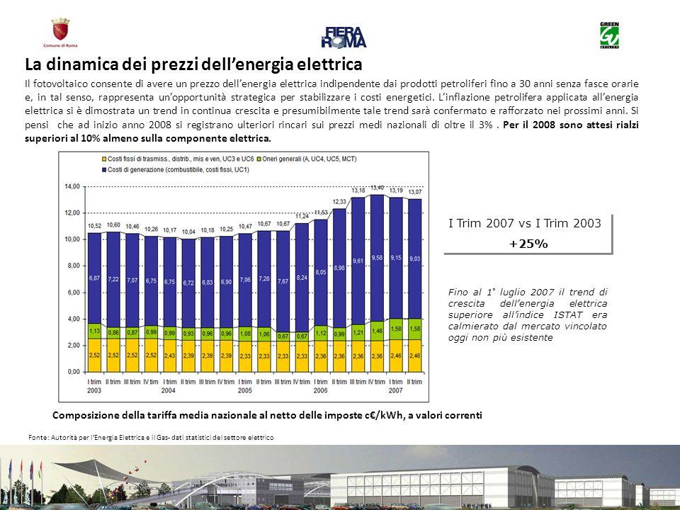 Composizione della tariffa media nazionale al netto delle imposte c/kWh, a valori correnti Fonte: Autorità per lEnergia Elettrica e il Gas- dati stati