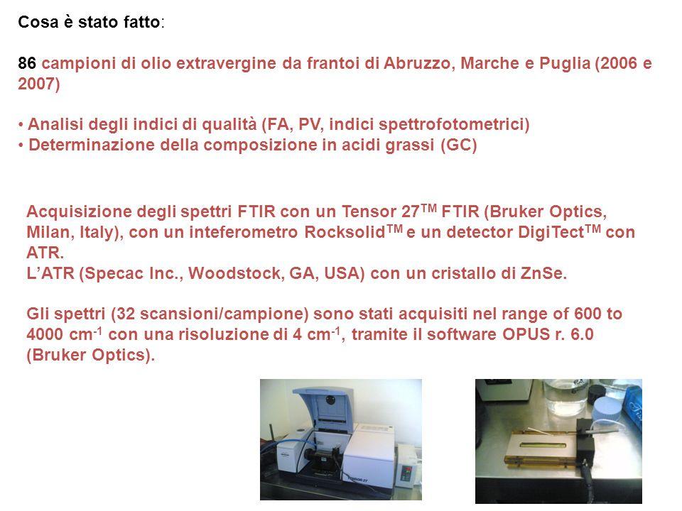Cosa è stato fatto: 86 campioni di olio extravergine da frantoi di Abruzzo, Marche e Puglia (2006 e 2007) Analisi degli indici di qualità (FA, PV, ind