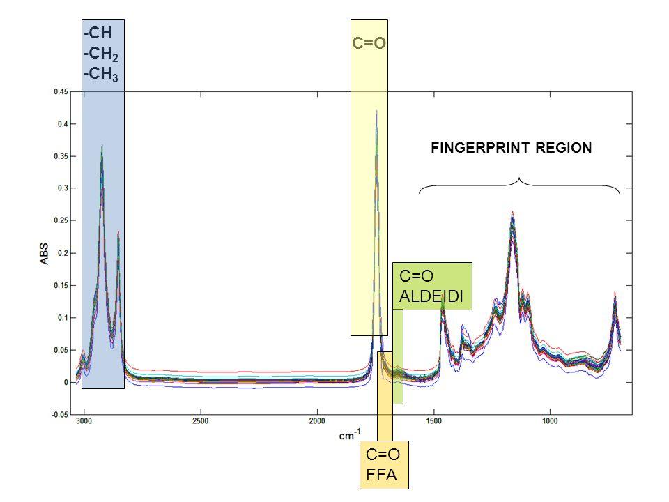 -CH -CH 2 -CH 3 C=O FFA C=O ALDEIDI FINGERPRINT REGION