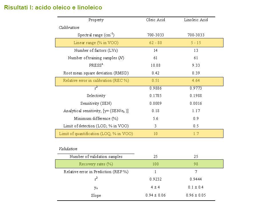 Risultati I: acido oleico e linoleico