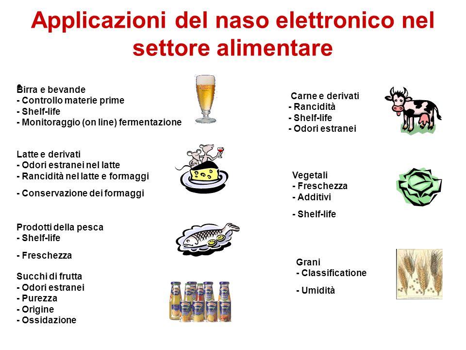 Birra e bevande - Controllo materie prime - Shelf-life - Monitoraggio (on line) fermentazione Carne e derivati - Rancidità - Shelf-life - Odori estran