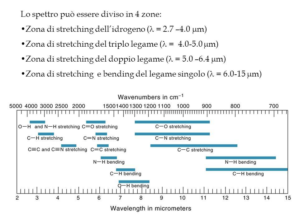 Lo spettro può essere diviso in 4 zone: Zona di stretching dellidrogeno ( = 2.7 –4.0 m) Zona di stretching del triplo legame ( = 4.0-5.0 m) Zona di st