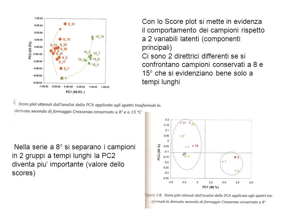 Con lo Score plot si mette in evidenza il comportamento dei campioni rispetto a 2 variabili latenti (componenti principali) Ci sono 2 direttrici diffe
