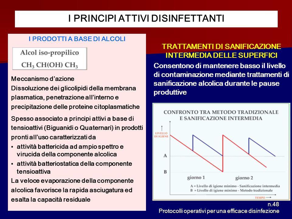 n.48 Protocolli operativi per una efficace disinfezione I PRINCIPI ATTIVI DISINFETTANTI I PRODOTTI A BASE DI ALCOLI Meccanismo dazione Dissoluzione de