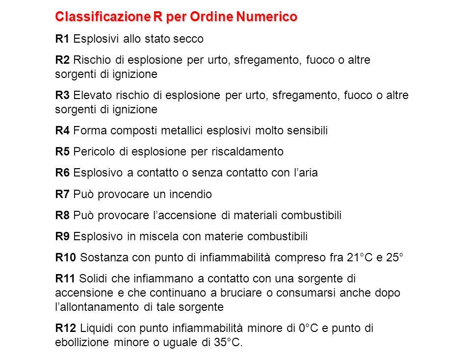 Classificazione R per Ordine Numerico R1 Esplosivi allo stato secco R2 Rischio di esplosione per urto, sfregamento, fuoco o altre sorgenti di ignizion