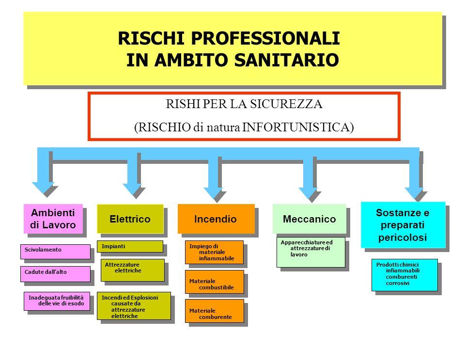 RISCHI PROFESSIONALI IN AMBITO SANITARIO RISCHI PROFESSIONALI IN AMBITO SANITARIO Sostanze e preparati pericolosi Ambienti di Lavoro Elettrico Incendi