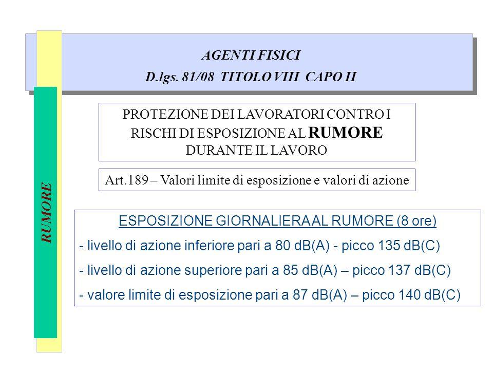 AGENTI FISICI D.lgs. 81/08 TITOLO VIII CAPO II RUMORE PROTEZIONE DEI LAVORATORI CONTRO I RISCHI DI ESPOSIZIONE AL RUMORE DURANTE IL LAVORO ESPOSIZIONE