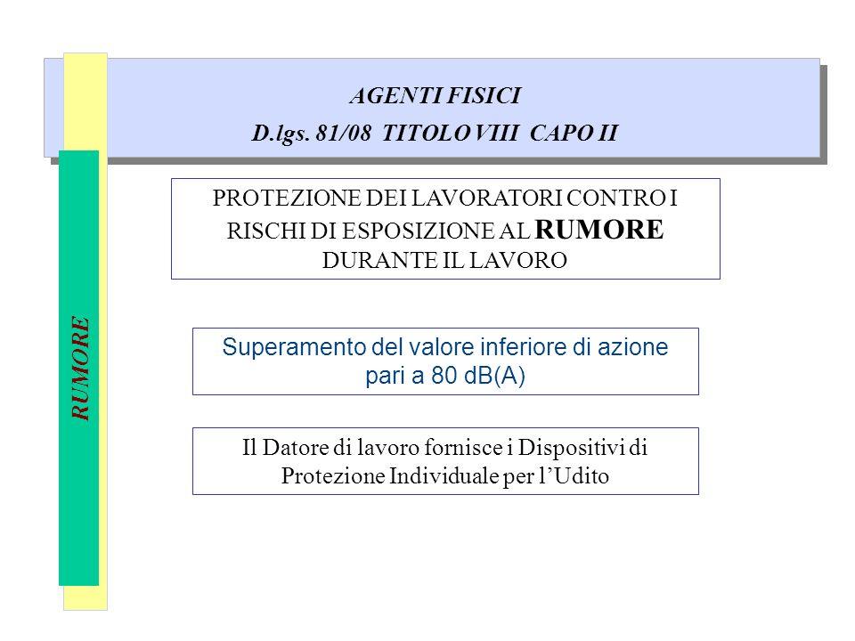 AGENTI FISICI D.lgs. 81/08 TITOLO VIII CAPO II RUMORE PROTEZIONE DEI LAVORATORI CONTRO I RISCHI DI ESPOSIZIONE AL RUMORE DURANTE IL LAVORO Superamento