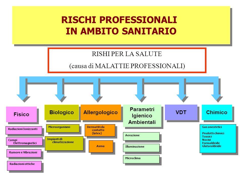 RISCHI PROFESSIONALI IN AMBITO SANITARIO RISCHI PROFESSIONALI IN AMBITO SANITARIO Chimico Fisico Biologico Allergologico Parametri Igienico Ambientali