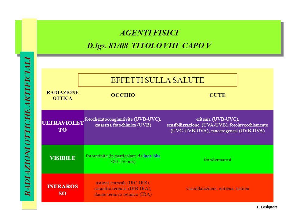 AGENTI FISICI D.lgs. 81/08 TITOLO VIII CAPO V RADIAZIONI OTTICHE ARTIFICIALI RADIAZIONE OTTICA OCCHIOCUTE ULTRAVIOLET TO fotocheratocongiuntivite (UVB