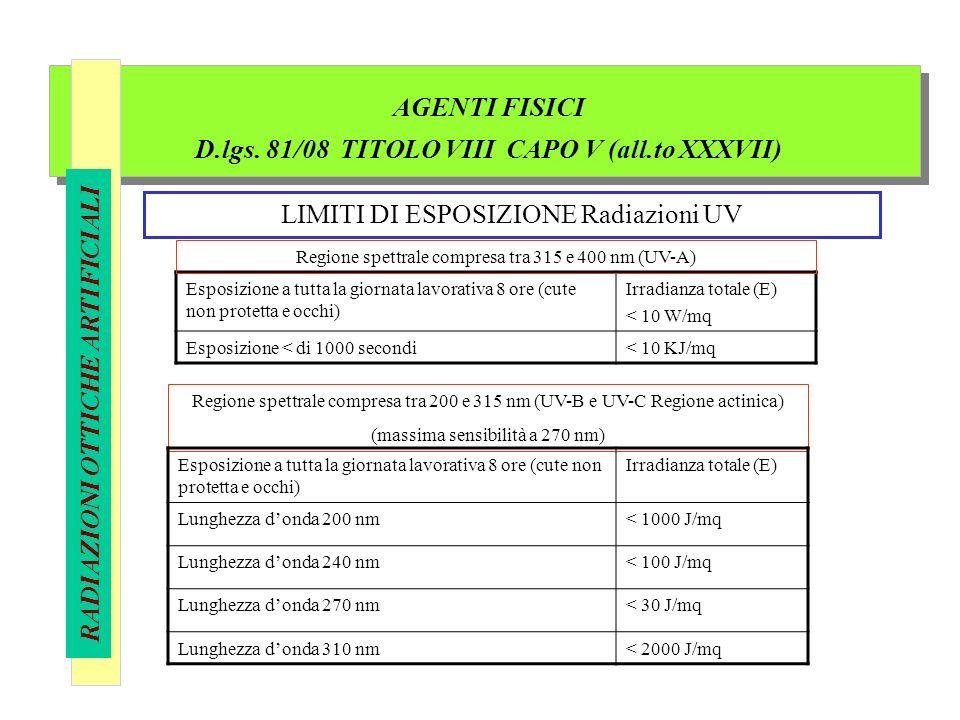 AGENTI FISICI D.lgs. 81/08 TITOLO VIII CAPO V (all.to XXXVII) RADIAZIONI OTTICHE ARTIFICIALI LIMITI DI ESPOSIZIONE Radiazioni UV Esposizione a tutta l