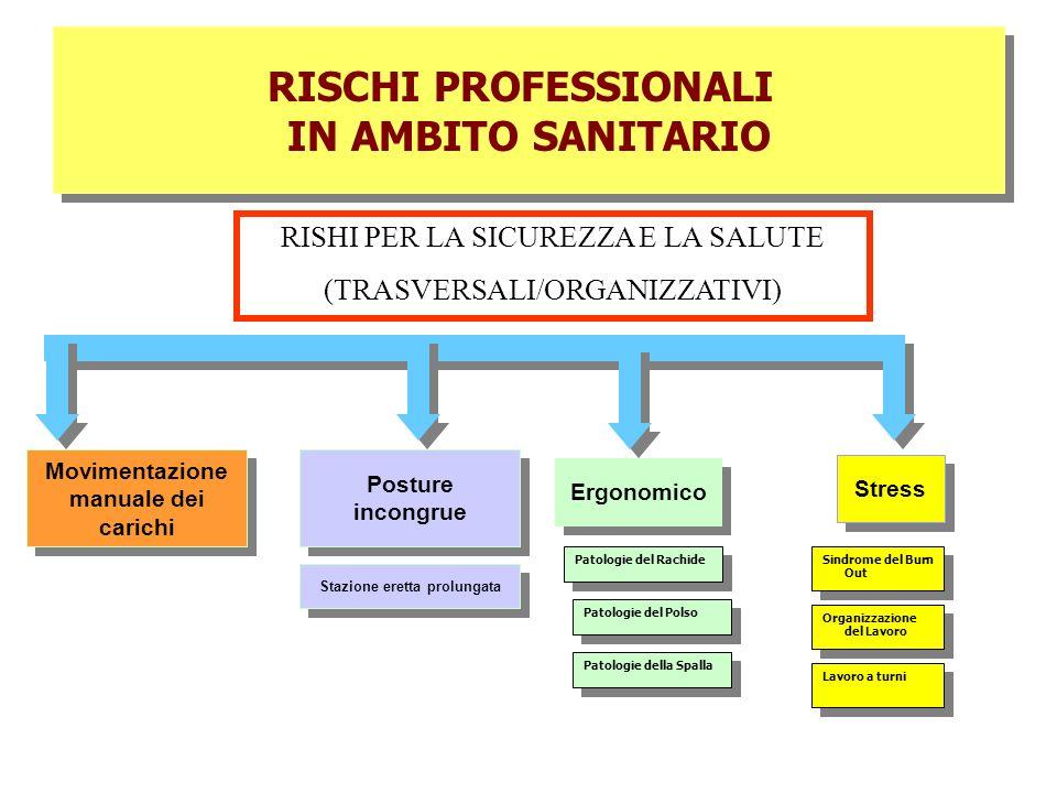 RISCHI PROFESSIONALI IN AMBITO SANITARIO RISCHI PROFESSIONALI IN AMBITO SANITARIO Ergonomico Stress Patologie del Rachide Patologie del Polso Patologi