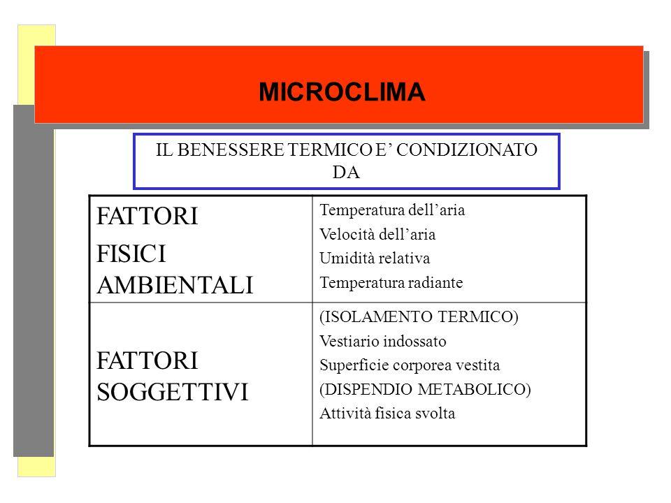 MICROCLIMA FATTORI FISICI AMBIENTALI Temperatura dellaria Velocità dellaria Umidità relativa Temperatura radiante FATTORI SOGGETTIVI (ISOLAMENTO TERMI