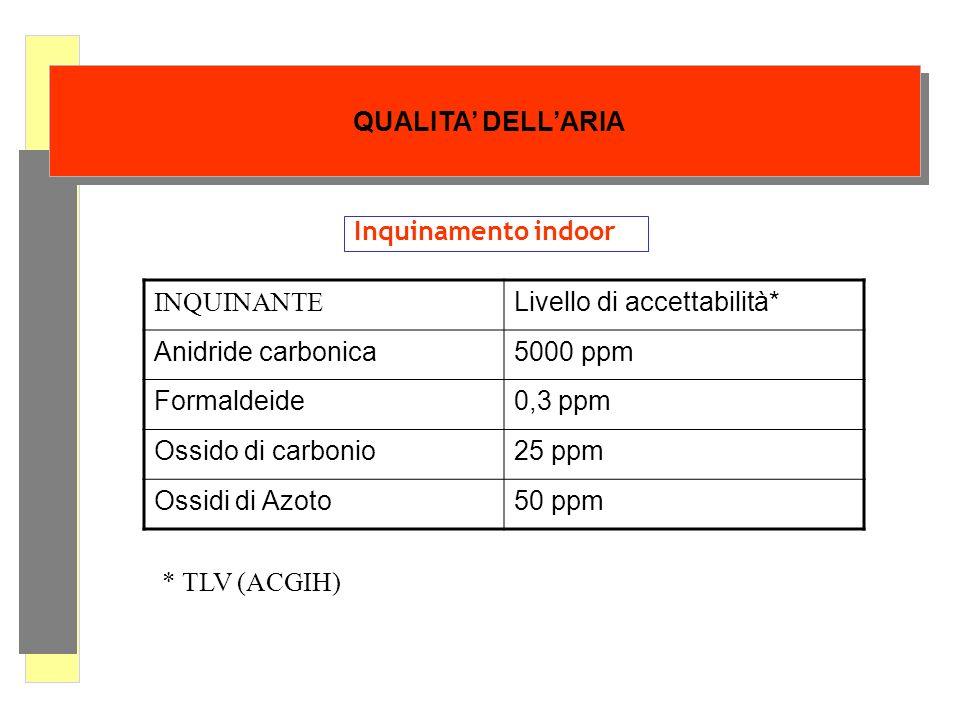 QUALITA DELLARIA Inquinamento indoor INQUINANTE Livello di accettabilità* Anidride carbonica5000 ppm Formaldeide0,3 ppm Ossido di carbonio25 ppm Ossid
