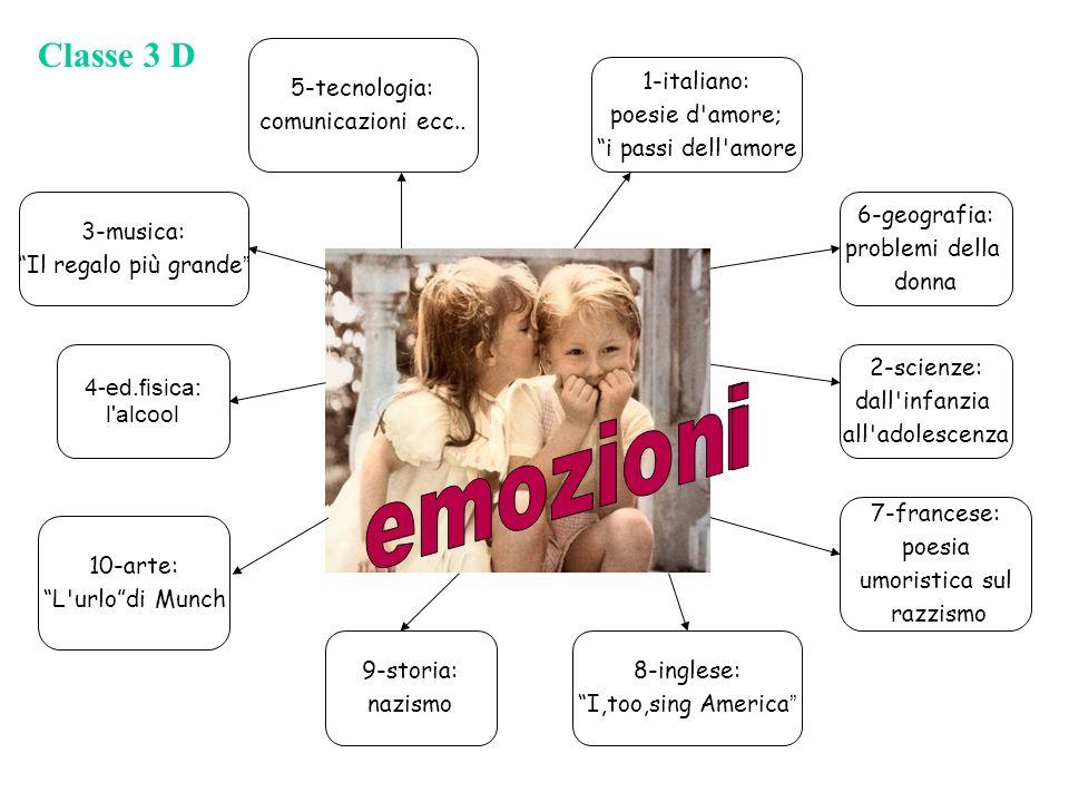 5-tecnologia: comunicazioni ecc.. 1-italiano: poesie d'amore; i passi dell'amore 6-geografia: problemi della donna 2-scienze: dall'infanzia all'adoles