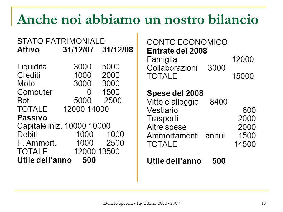Donato Speroni - Ifg Urbino 2008 - 2009 13 Anche noi abbiamo un nostro bilancio STATO PATRIMONIALE Attivo 31/12/0731/12/08 Liquidità30005000 Crediti10002000 Moto30003000 Computer 01500 Bot5000 2500 TOTALE 12000 14000 Passivo Capitale iniz.
