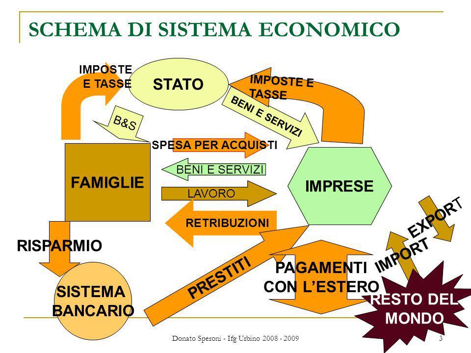 Donato Speroni - Ifg Urbino 2008 - 2009 3 SCHEMA DI SISTEMA ECONOMICO FAMIGLIE IMPRESE LAVORO BENI E SERVIZI FAMIGLIE IMPRESE LAVORO BENI E SERVIZI RETRIBUZIONI SPESA PER ACQUISTI STATO B&S BENI E SERVIZI IMPOSTE E TASSE IMPOSTE E TASSE SISTEMA BANCARIO PRESTITI RISPARMIO PAGAMENTI CON LESTERO EXPORT IMPORT RESTO DEL MONDO
