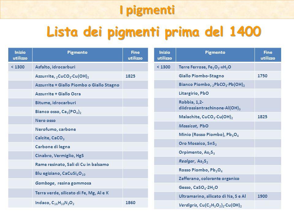 I pigmenti Lista dei pigmenti prima del 1400 Inizio utilizzo PigmentoFine utilizzo < 1300Terre Ferrose, Fe 2 O 3 ·xH 2 O Giallo Piombo-Stagno1750 Bian
