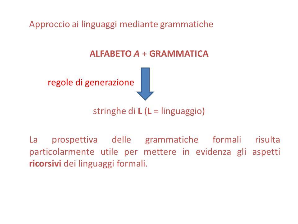 Approccio ai linguaggi mediante grammatiche ALFABETO A + GRAMMATICA regole di generazione stringhe di L (L = linguaggio) La prospettiva delle grammati