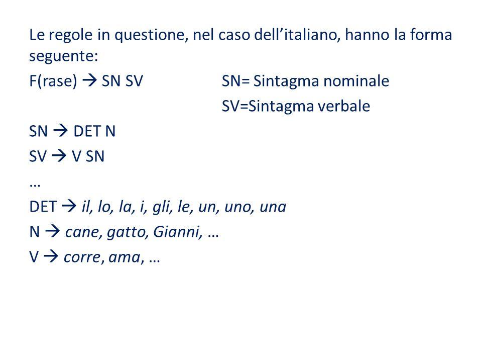 Le regole in questione, nel caso dellitaliano, hanno la forma seguente: F(rase) SN SV SN= Sintagma nominale SV=Sintagma verbale SN DET N SV V SN … DET