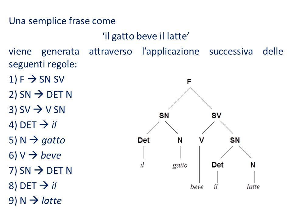 Una semplice frase come il gatto beve il latte viene generata attraverso lapplicazione successiva delle seguenti regole: 1) F SN SV 2) SN DET N 3) SV