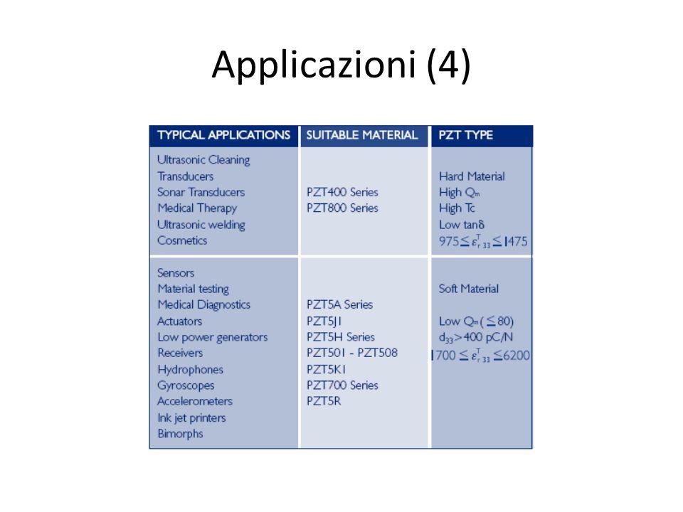 Applicazioni (4)