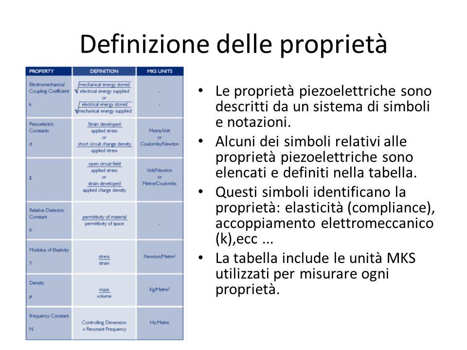 Definizione delle proprietà Le proprietà piezoelettriche sono descritti da un sistema di simboli e notazioni. Alcuni dei simboli relativi alle proprie