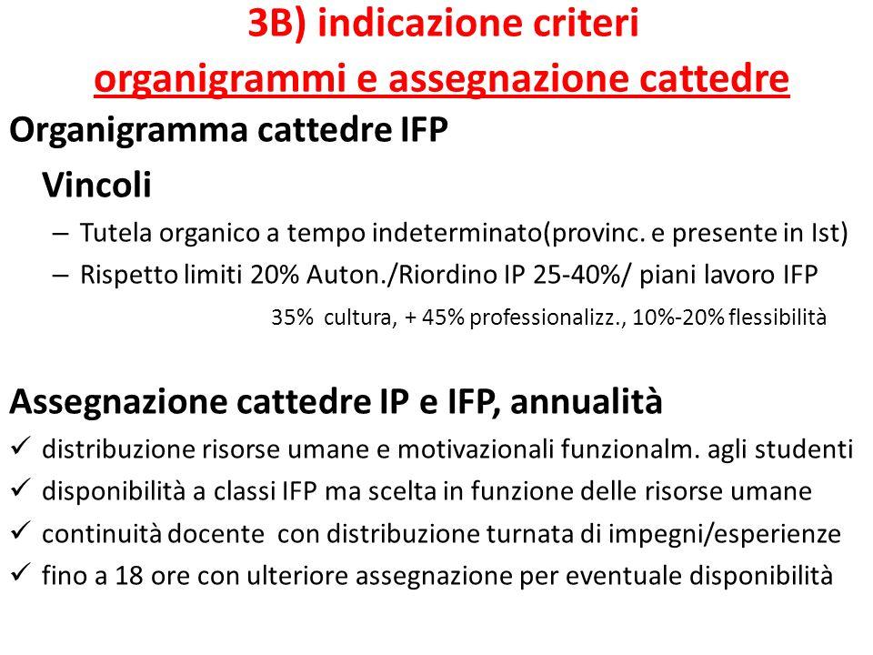 3B) indicazione criteri organigrammi e assegnazione cattedre Organigramma cattedre IFP Vincoli – Tutela organico a tempo indeterminato(provinc.