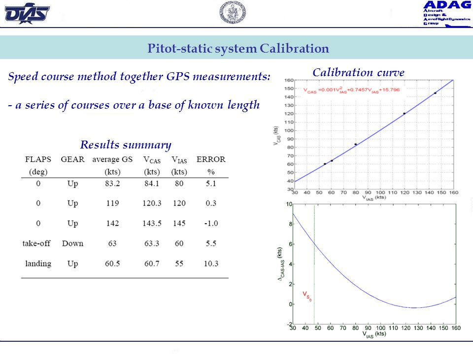Pitot-static system Calibration Speed course method together GPS measurements: - a series of courses over a base of known length Results summary Calib