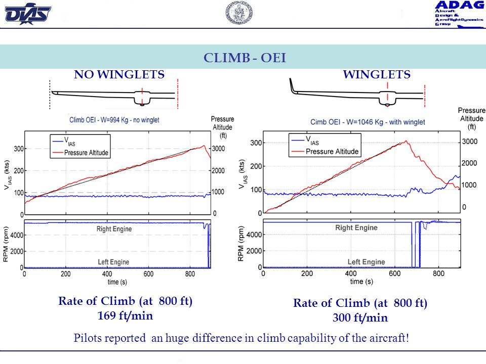 CLIMB - OEI Rate of Climb (at 800 ft) 169 ft/min Rate of Climb (at 800 ft) 300 ft/min Pilots reported an huge difference in climb capability of the ai