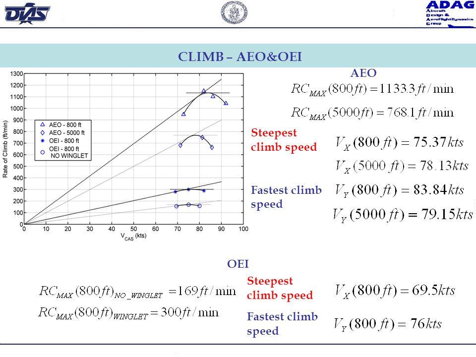 Steepest climb speed Fastest climb speed CLIMB – AEO&OEI AEO OEI Steepest climb speed Fastest climb speed