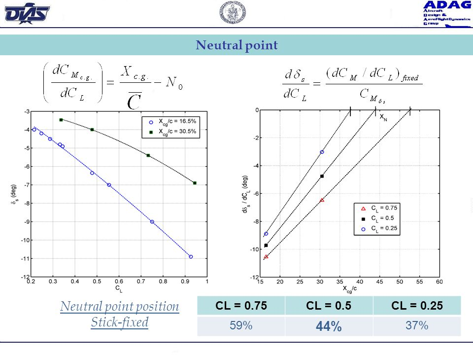 CL = 0.75CL = 0.5CL = 0.25 59% 44% 37% Neutral point position Stick-fixed Neutral point