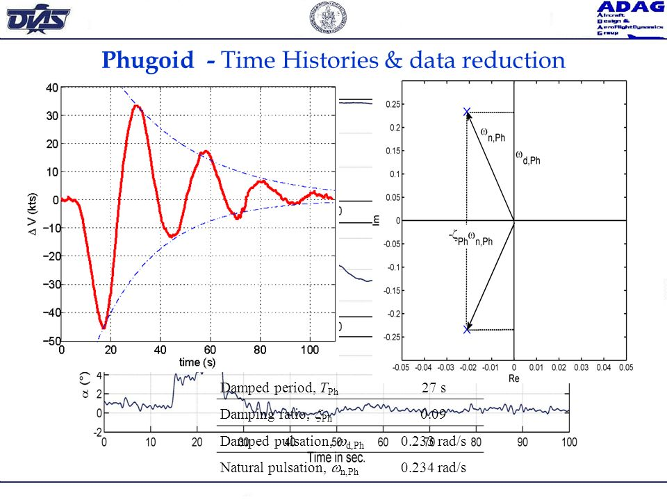 Phugoid - Time Histories & data reduction Damped period, T Ph 27 s Damping ratio, Ph 0.09 Damped pulsation, d,Ph 0.233 rad/s Natural pulsation, n,Ph 0