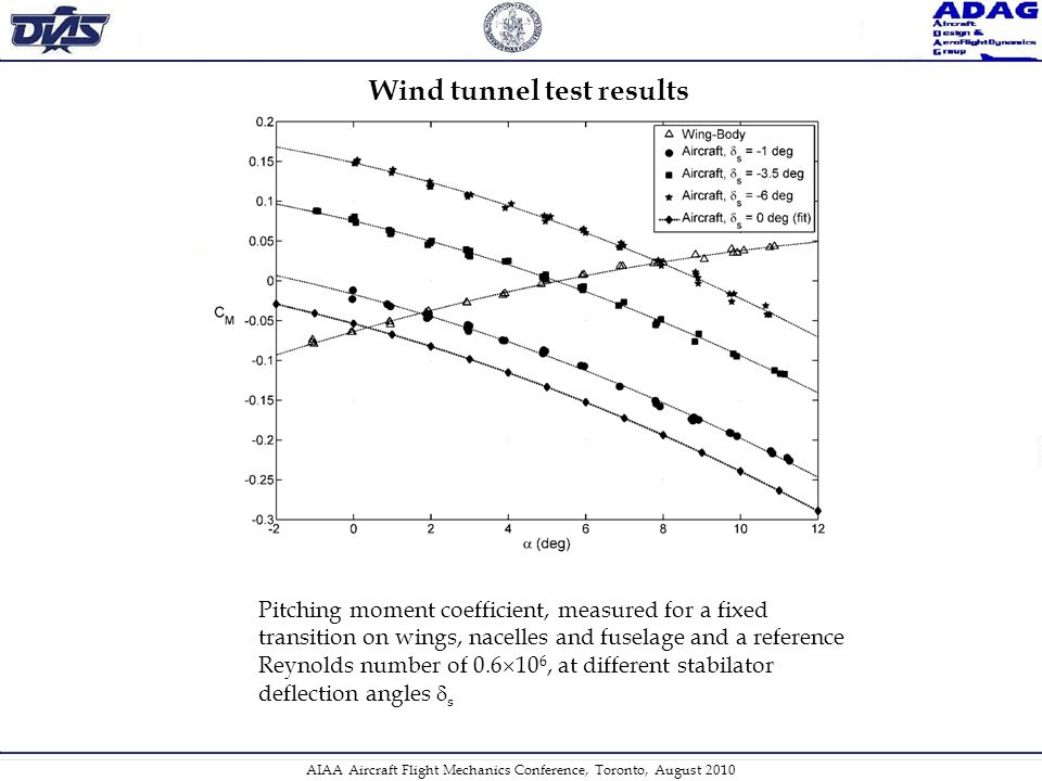 Wind tunnel test results Pitching moment coefficient, measured for a fixed transition on wings, nacelles and fuselage and a reference Reynolds number