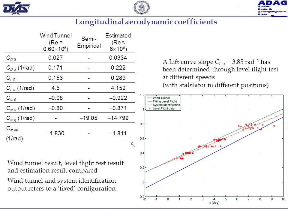 Longitudinal aerodynamic coefficients Wind Tunnel (Re = 0.60 10 6 ) Semi- Empirical Estimated (Re 6 10 6 ) C D 0 0.027-0.0334 C D (1/rad)0.171-0.222 C