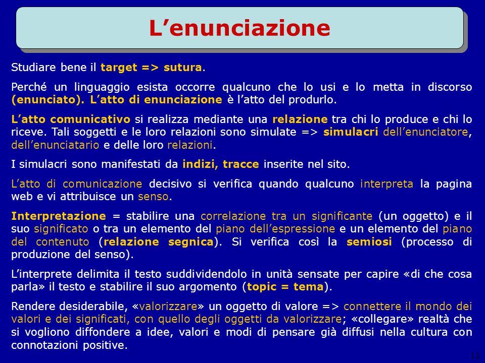 12 Lenunciazione Studiare bene il target => sutura. Perché un linguaggio esista occorre qualcuno che lo usi e lo metta in discorso (enunciato). Latto