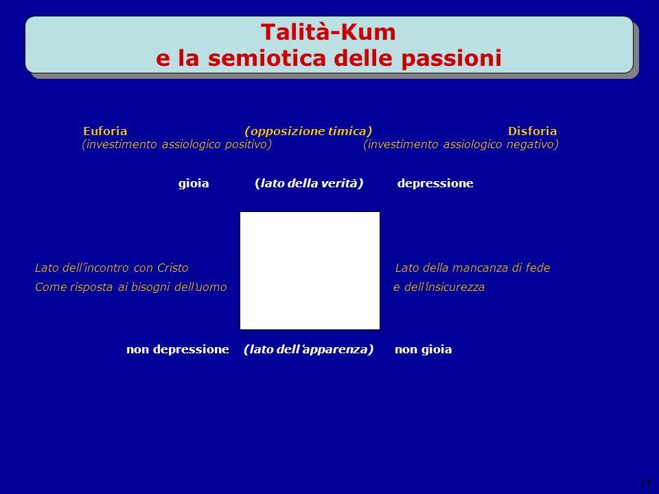 15 Talità-Kum e la semiotica delle passioni non depressione (lato dell apparenza) non gioia Euforia (opposizione timica) Disforia (investimento assiol