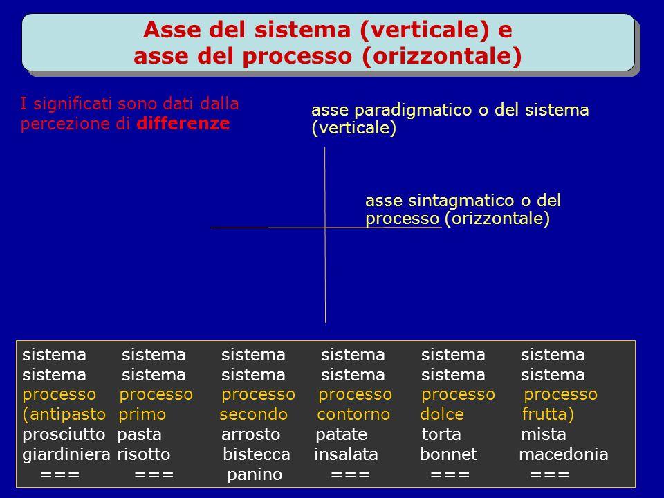 Asse del sistema (verticale) e asse del processo (orizzontale) sistema sistema sistema processo processo processo (antipasto primo secondo contorno do